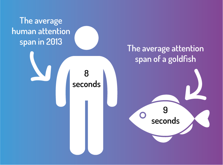Attentions spans of humans VS goldfish