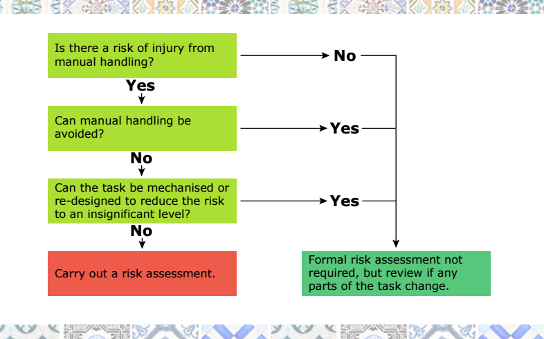 How to carry out a manual handling risk assessment Whitepaper – Manual Handling Risk Assessment