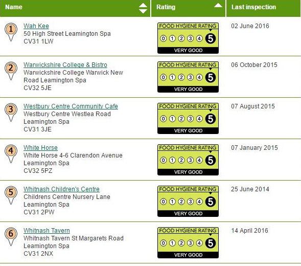 Leamington Ratings
